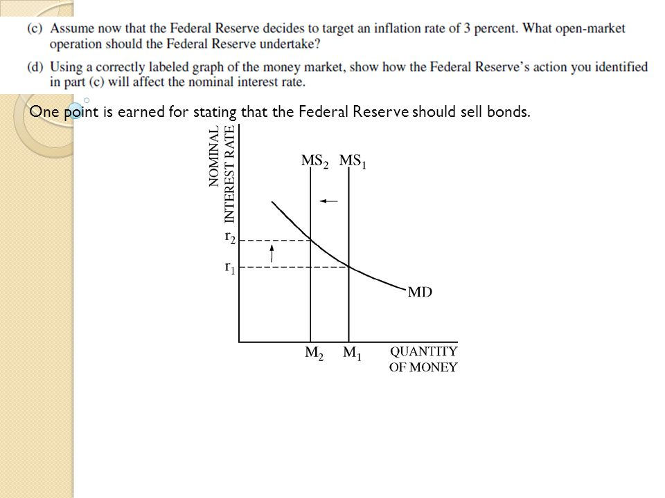 One point is earned for stating that the Federal Reserve should sell bonds.