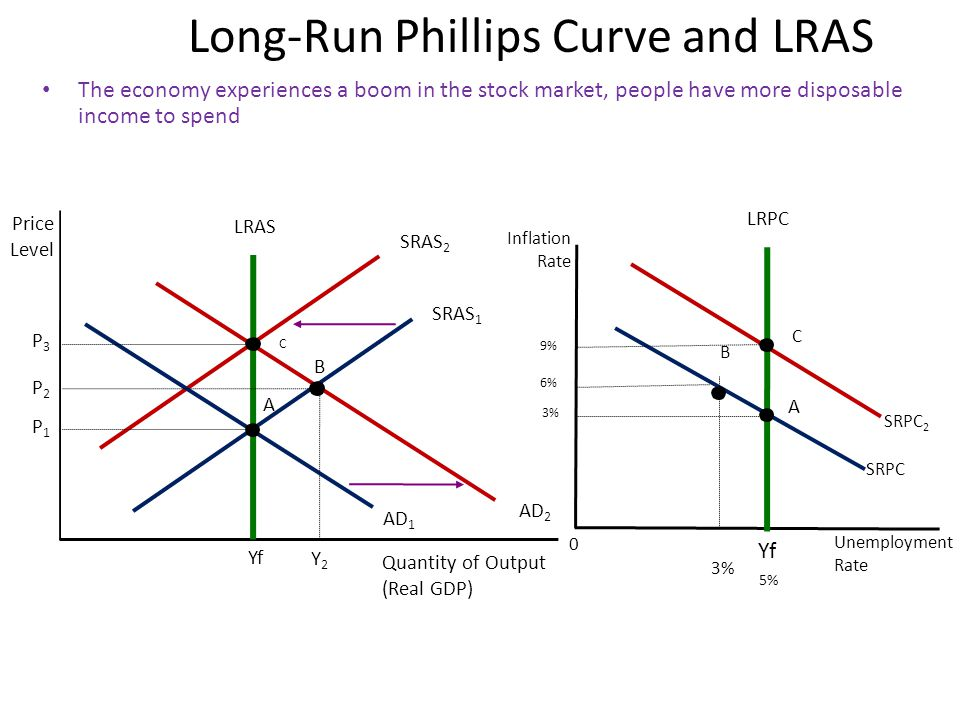 Long-Run Phillips Curve and LRAS