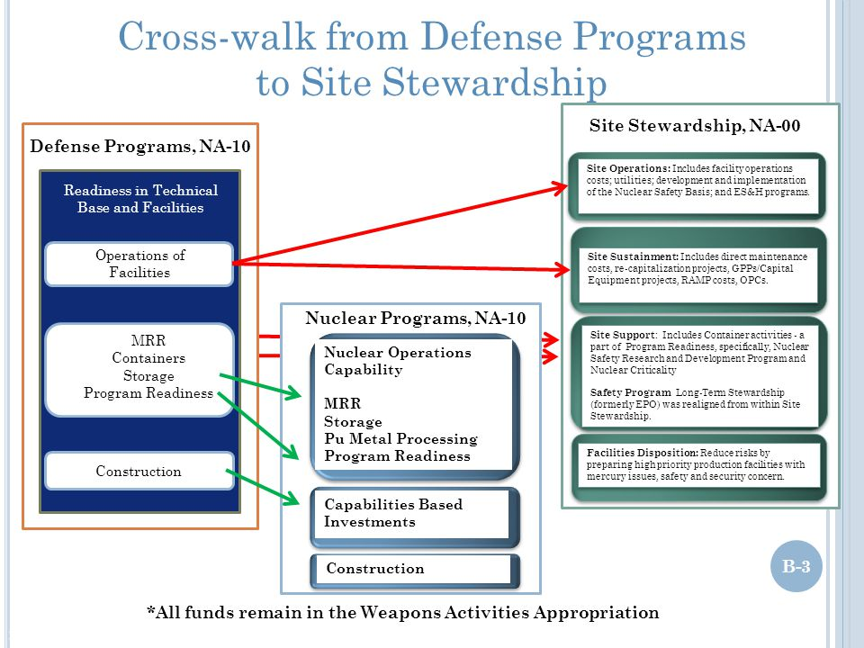 Cross-walk from Defense Programs to Site Stewardship
