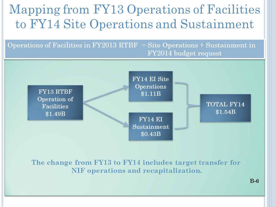 Mapping from FY13 Operations of Facilities to FY14 Site Operations and Sustainment