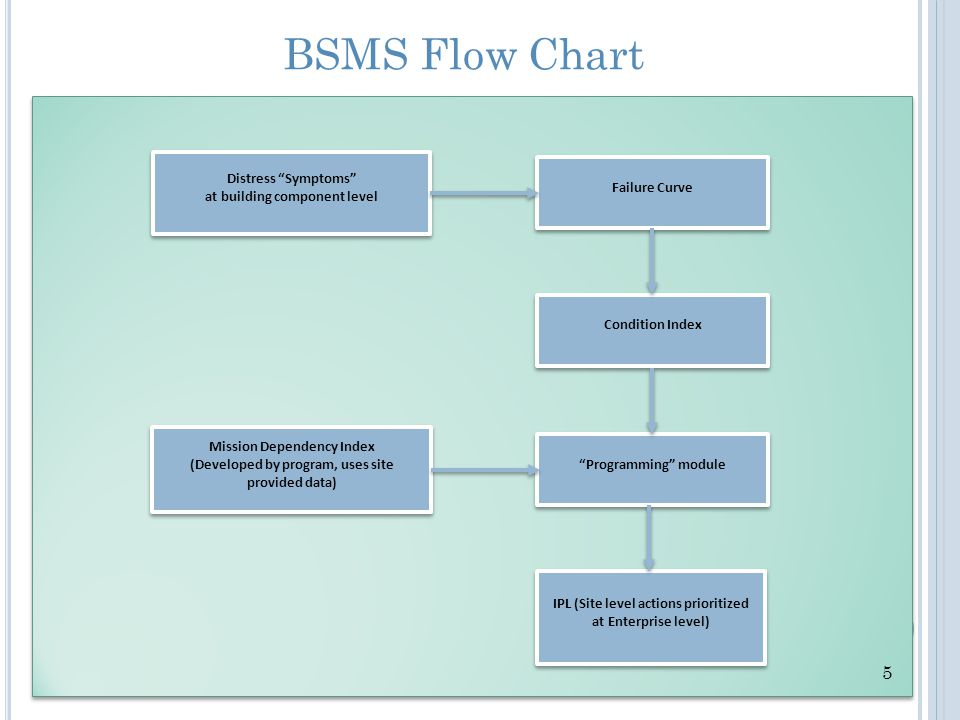 BSMS Flow Chart 5 Distress Symptoms at building component level