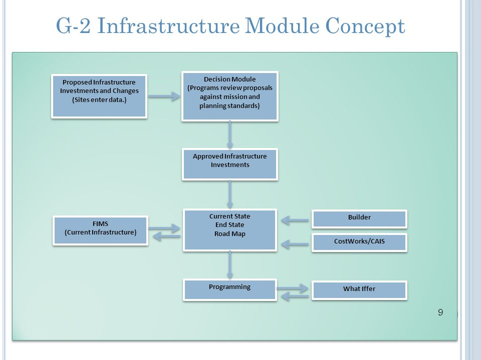 G-2 Infrastructure Module Concept