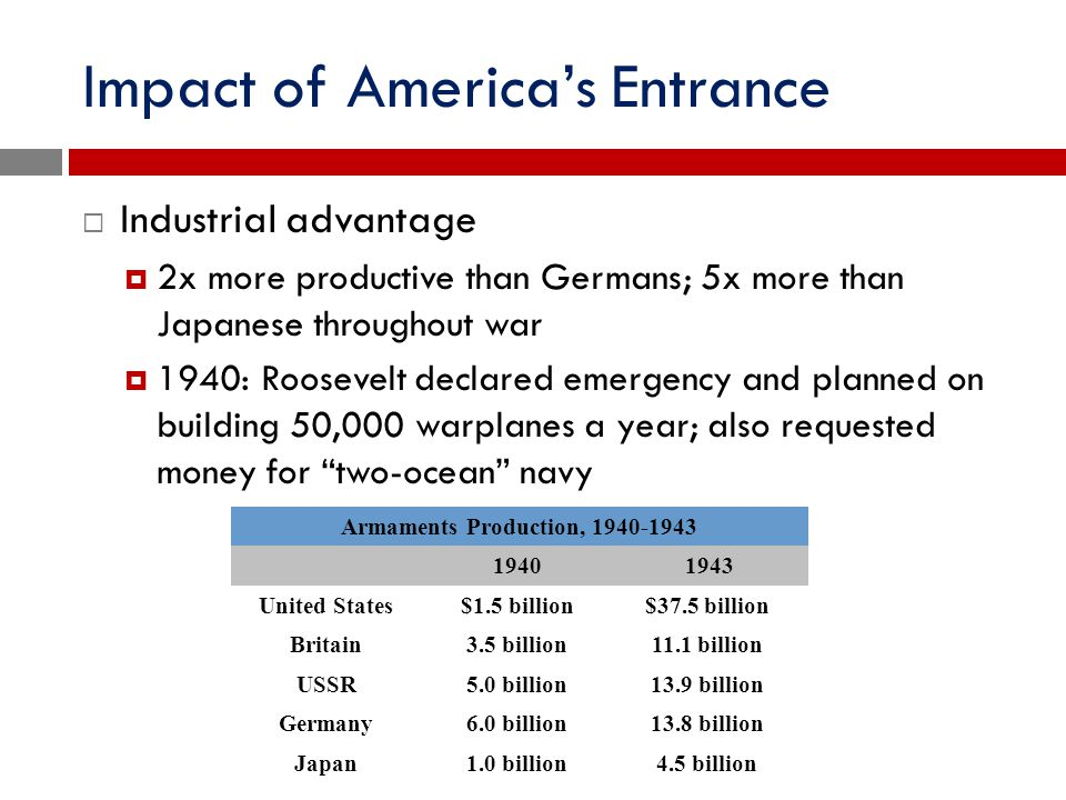 Impact of America's Entrance