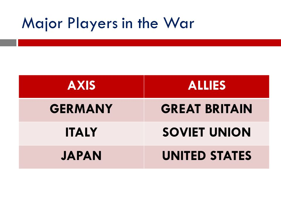 Major Players in the War