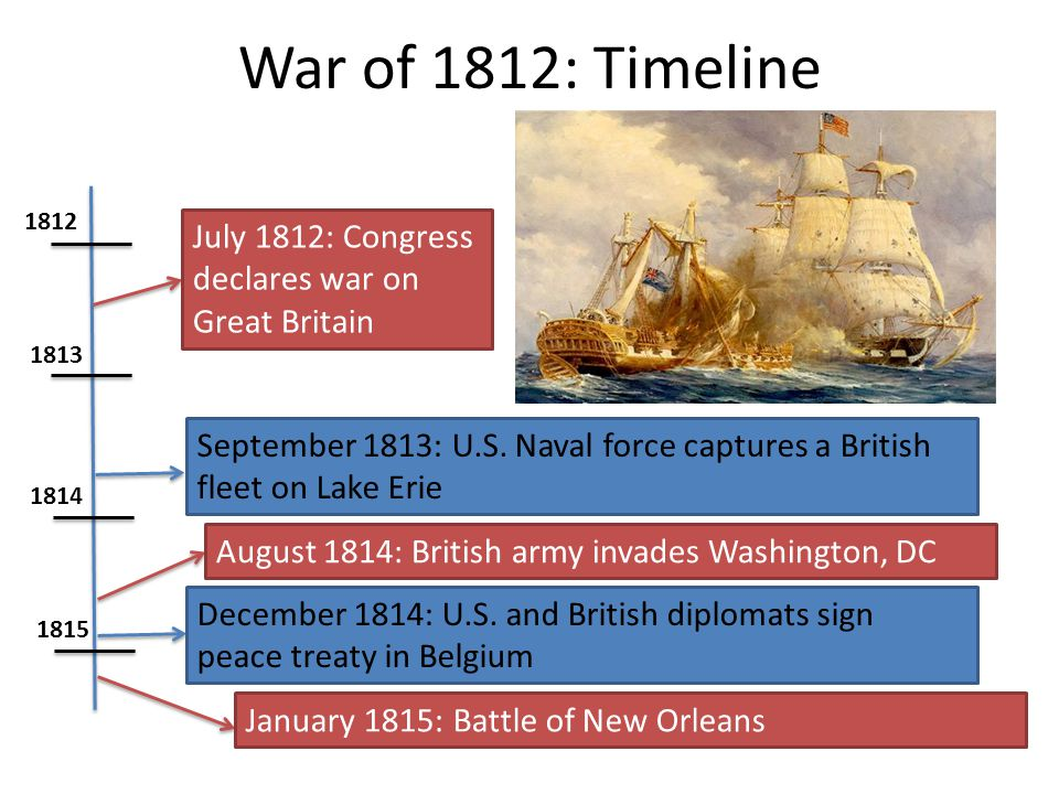 War of 1812: Timeline 1812. July 1812: Congress declares war on Great Britain. 1813.