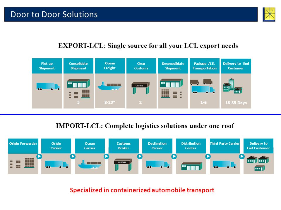 Door to Door Solutions EXPORT-LCL: Single source for all your LCL export needs. Pick up Shipment. Consolidate Shipment.