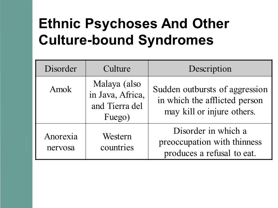 Ethnic Psychoses And Other Culture-bound Syndromes