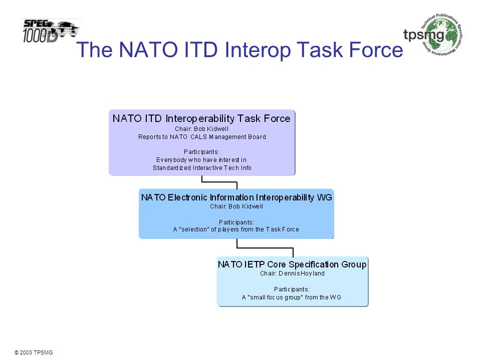 The NATO ITD Interop Task Force