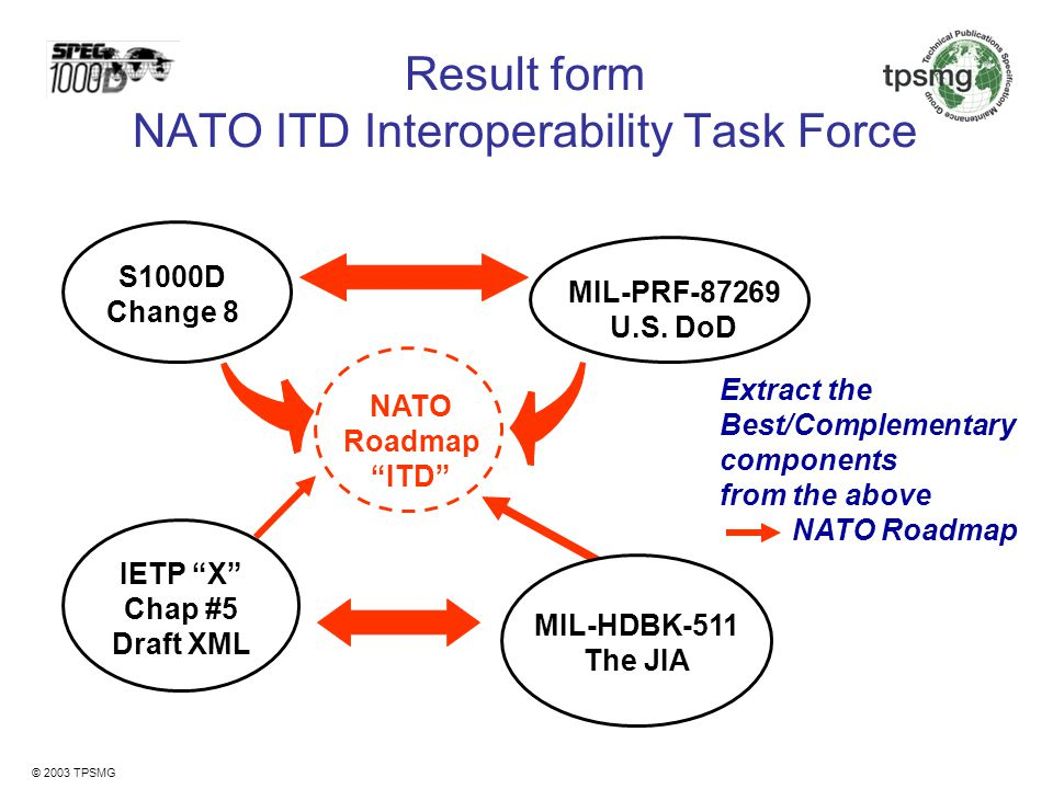 Result form NATO ITD Interoperability Task Force