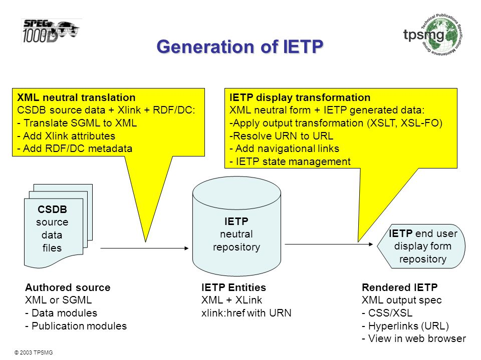 Generation of IETP XML neutral translation CSDB source data + Xlink + RDF/DC: Translate SGML to XML - Add Xlink attributes - Add RDF/DC metadata.