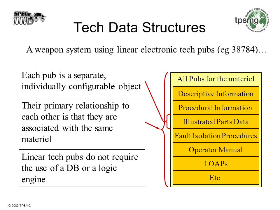 Tech Data Structures A weapon system using linear electronic tech pubs (eg 38784)… Each pub is a separate, individually configurable object.