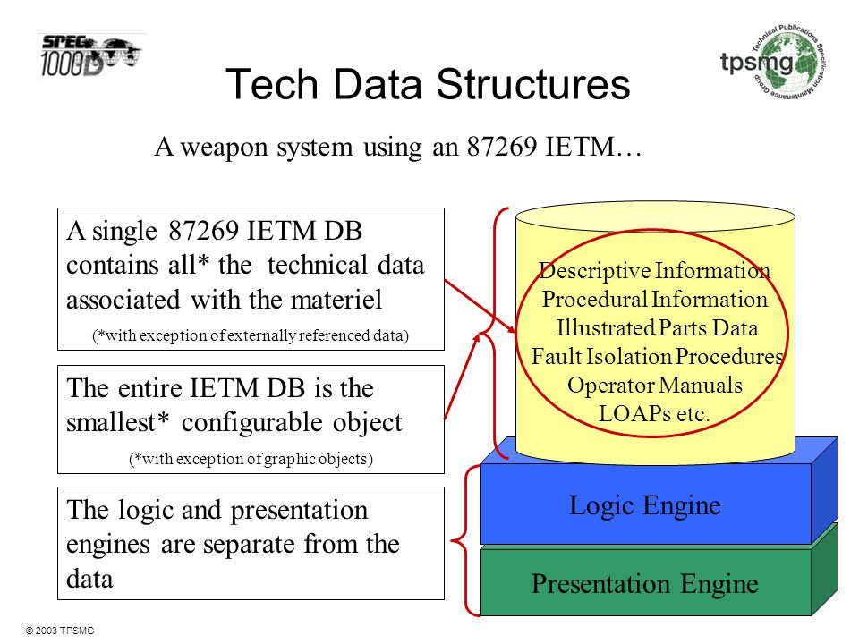 Tech Data Structures A weapon system using an 87269 IETM…