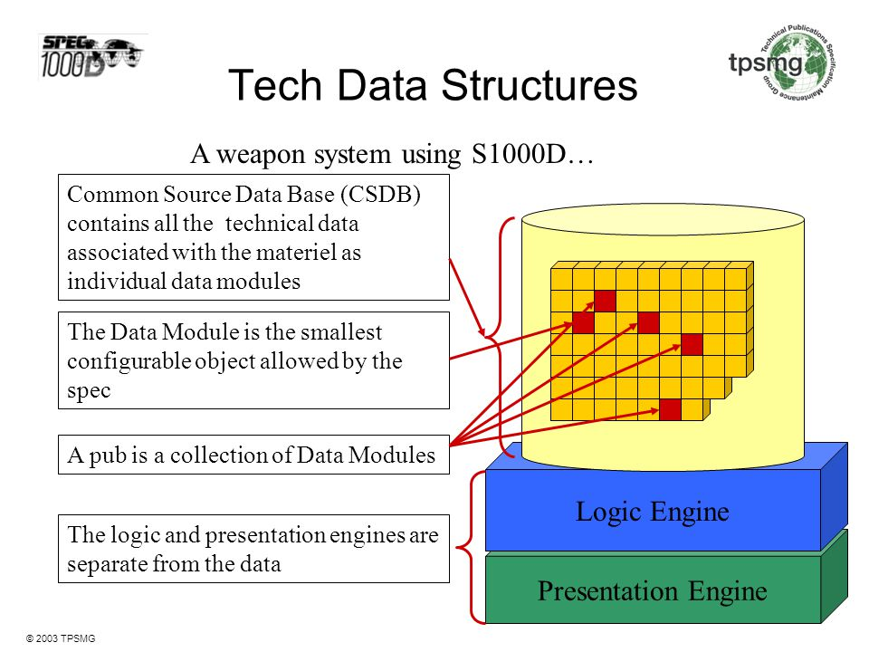Tech Data Structures A weapon system using S1000D… Logic Engine