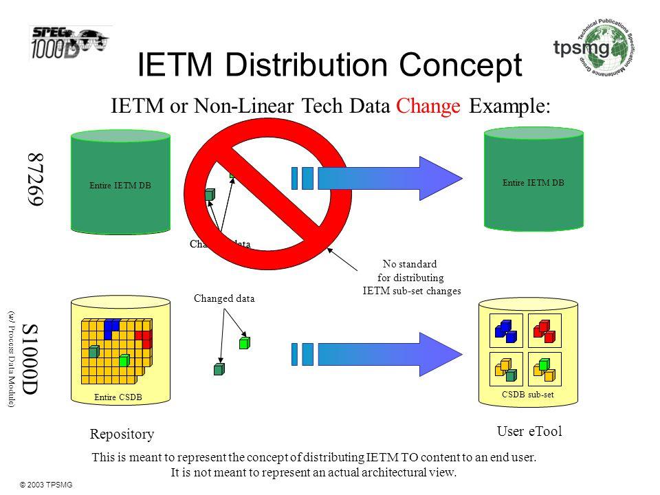 IETM Distribution Concept