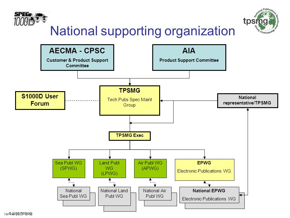 National supporting organization