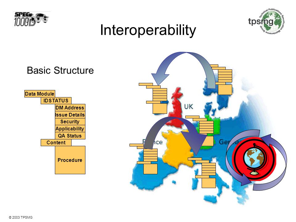 Interoperability Basic Structure Data Module IDSTATUS DM Address