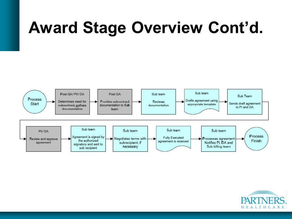 Award Stage Overview Cont'd.