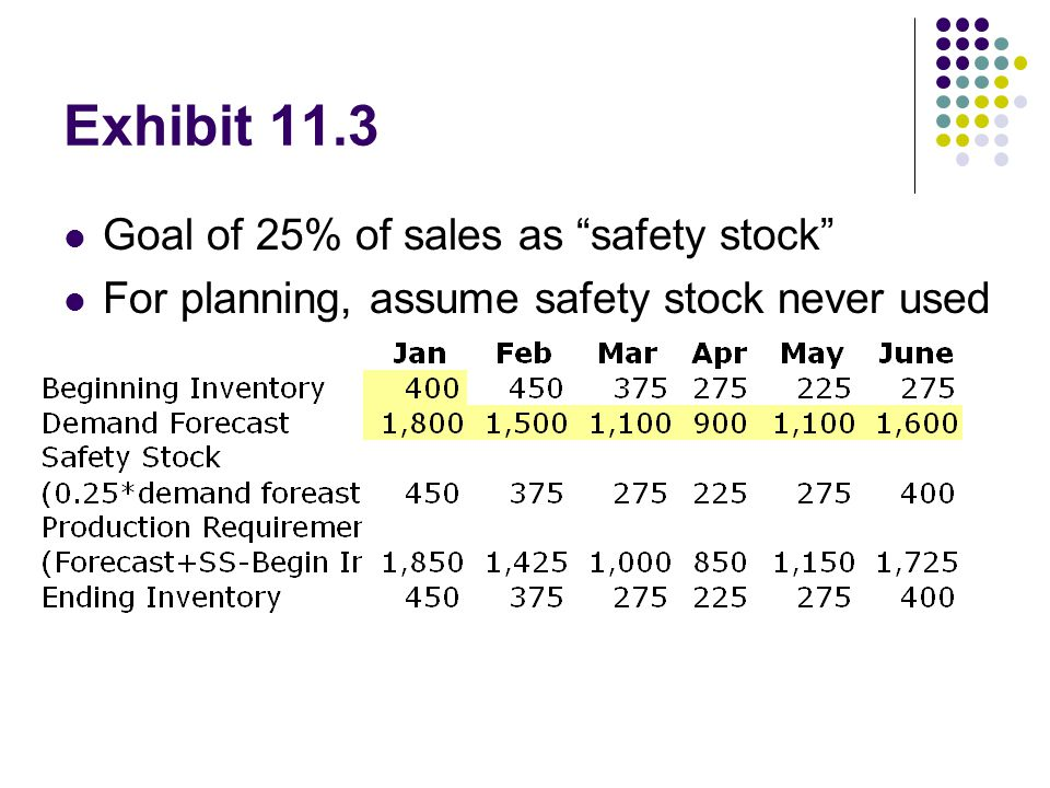 Exhibit 11.3 Goal of 25% of sales as safety stock
