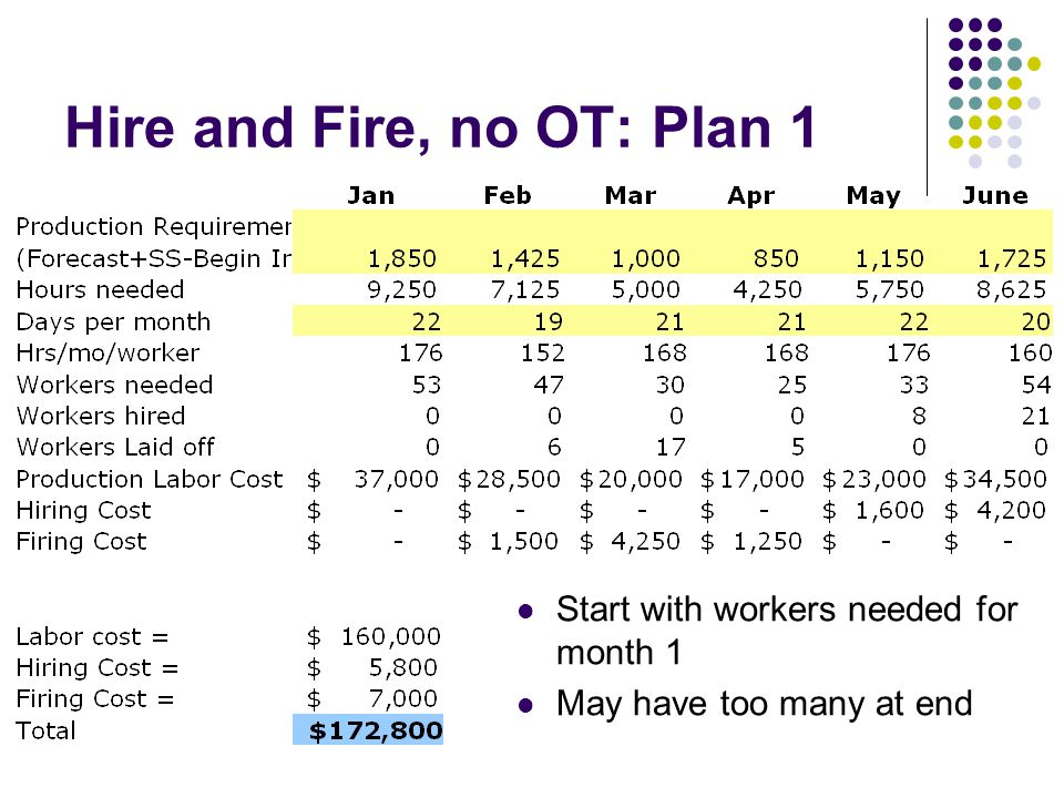 Hire and Fire, no OT: Plan 1