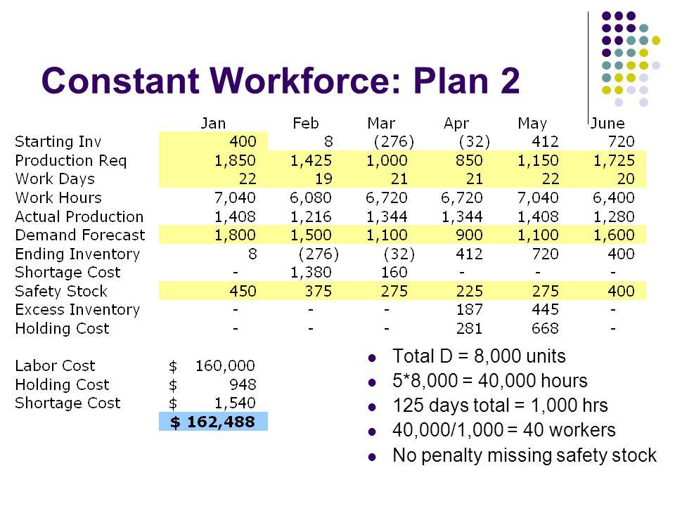 Constant Workforce: Plan 2