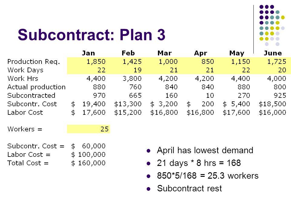 Subcontract: Plan 3 April has lowest demand 21 days * 8 hrs = 168