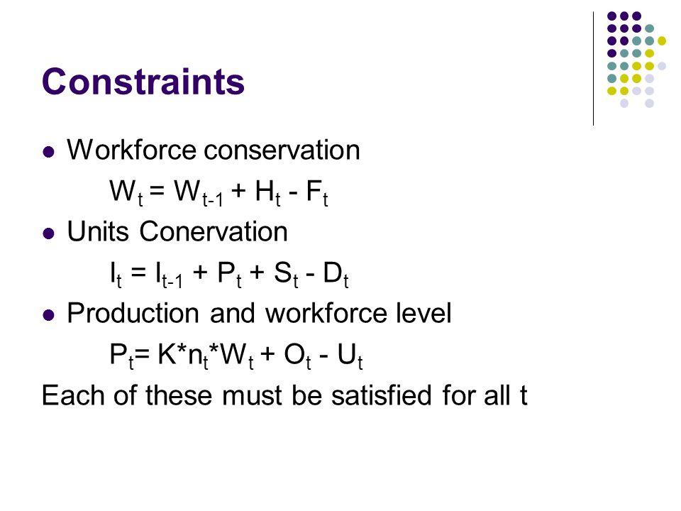 Constraints Workforce conservation Wt = Wt-1 + Ht - Ft