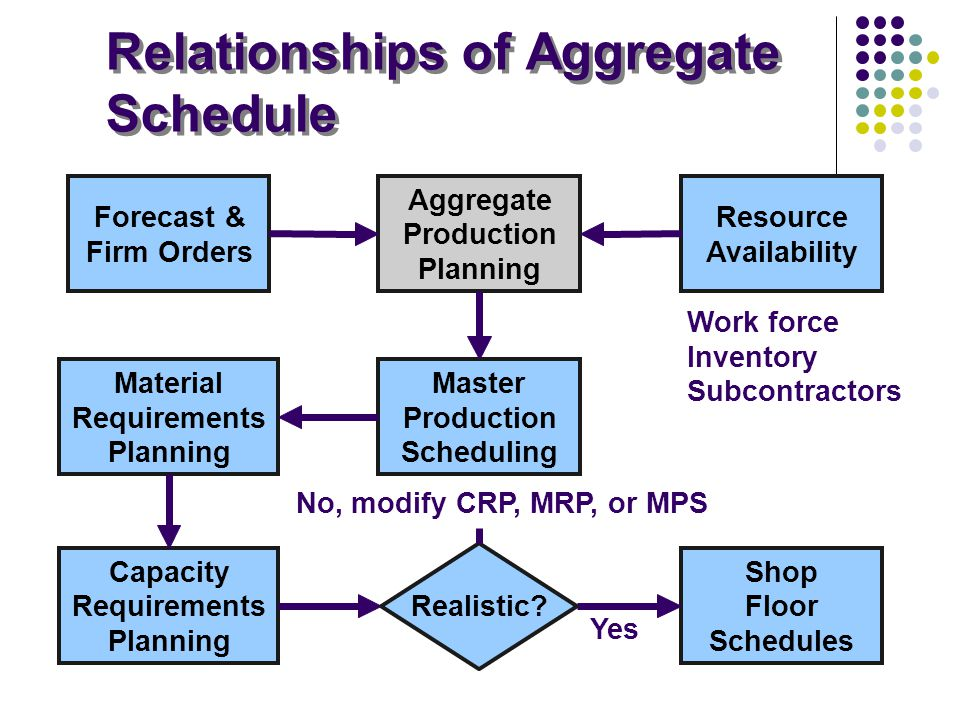 Relationships of Aggregate Schedule