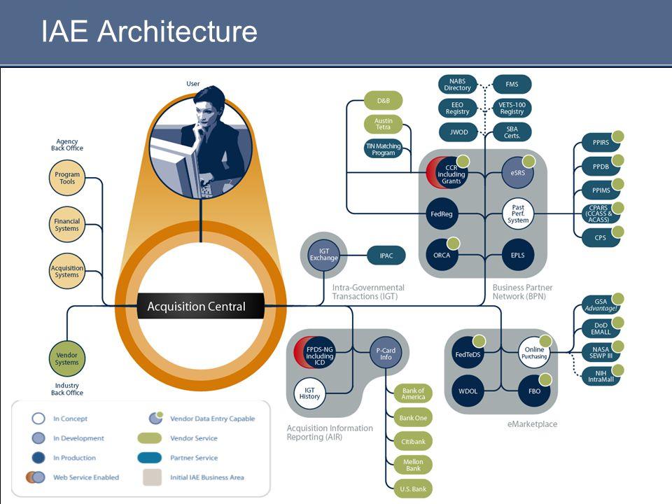 IAE Architecture