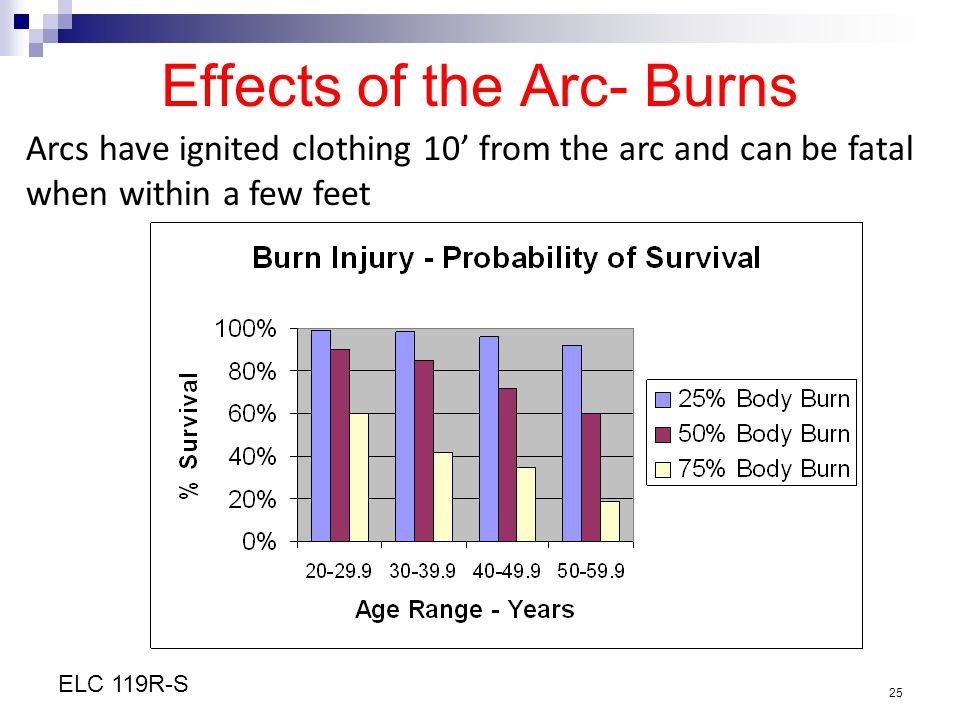 Effects of the Arc- Burns
