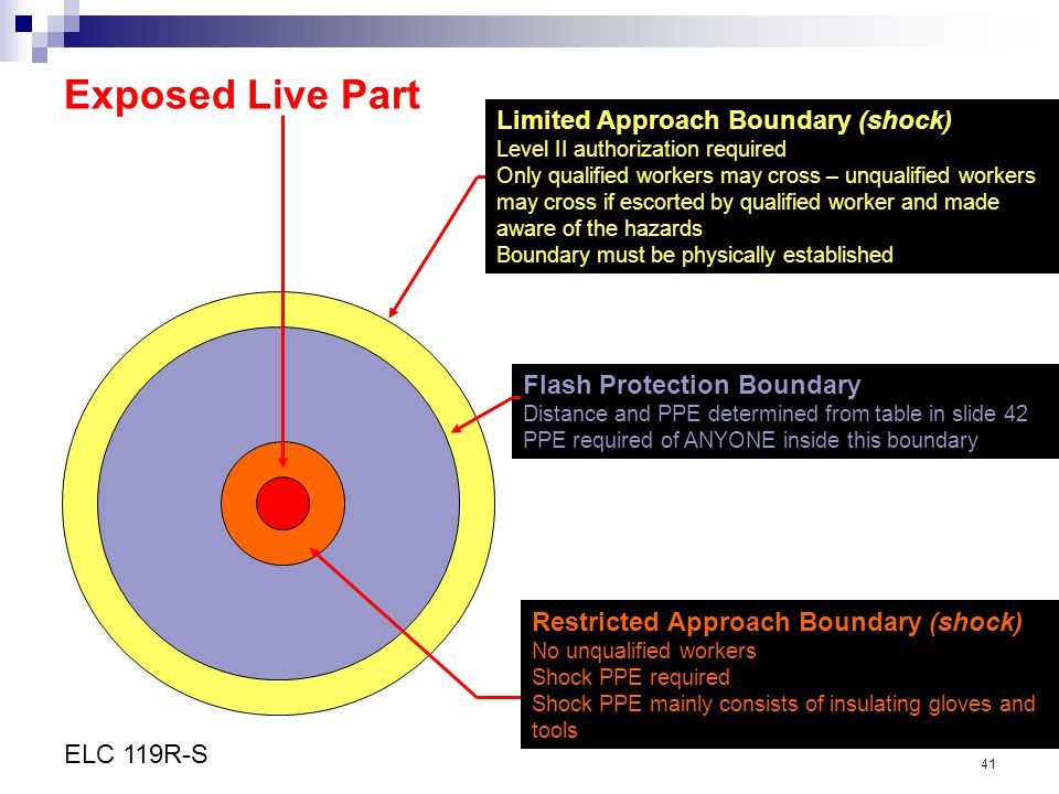 Exposed Live Part Limited Approach Boundary (shock)
