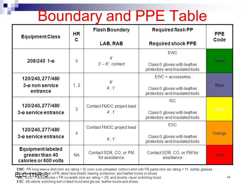 Boundary and PPE Table Equipment Class HRC Flash Boundary LAB, RAB