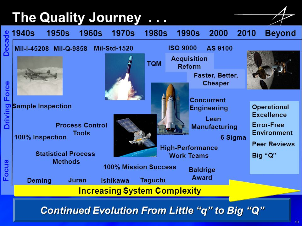 The Quality Journey . . . 1940s 1950s 1960s 1970s 1980s 1990s 2000 2010 Beyond.