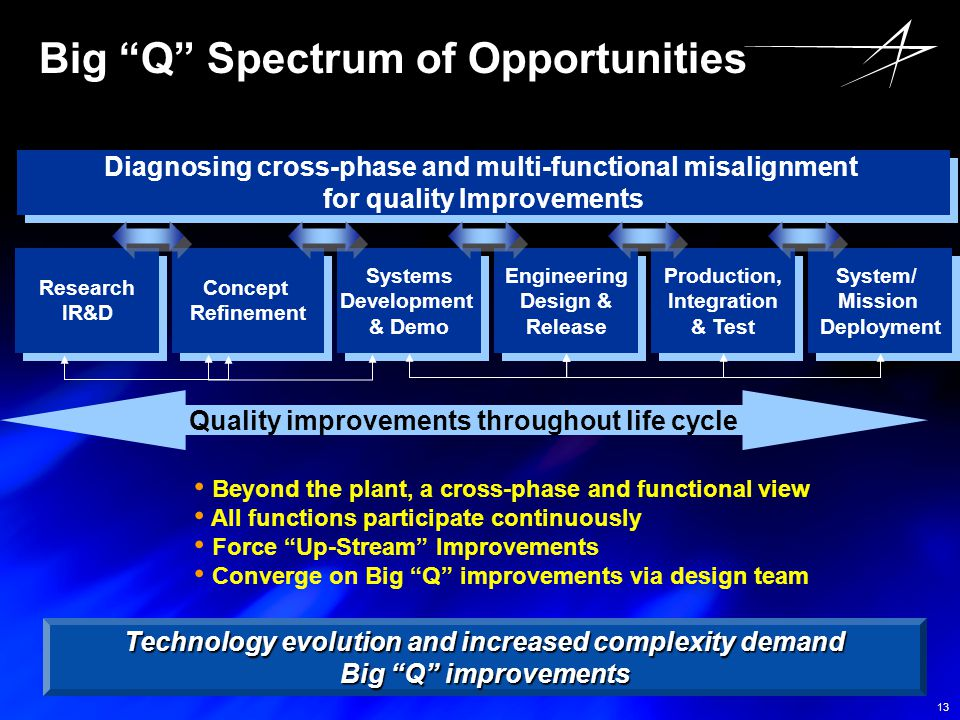 Big Q Spectrum of Opportunities