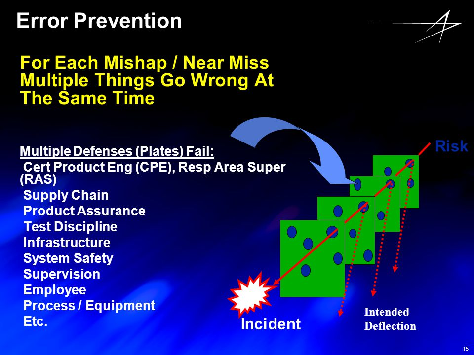 Error Prevention For Each Mishap / Near Miss Multiple Things Go Wrong At The Same Time. Multiple Defenses (Plates) Fail: