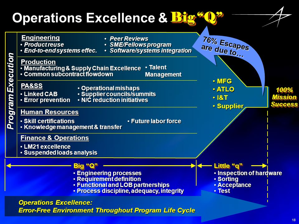 Operations Excellence &