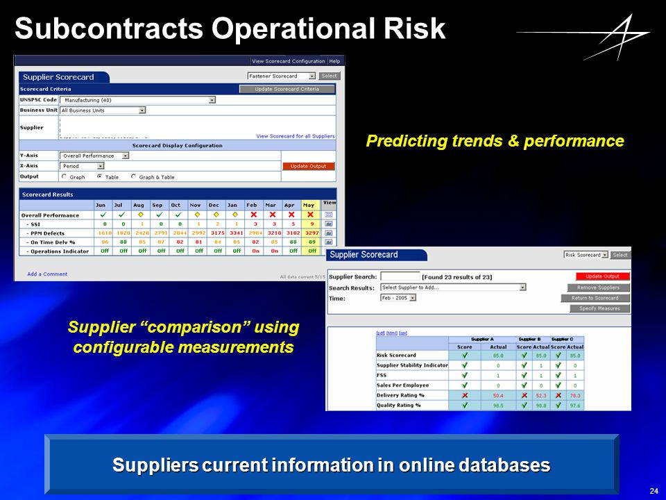 Subcontracts Operational Risk