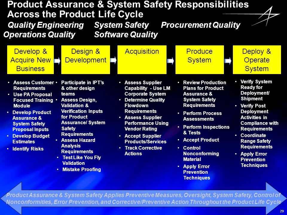 Product Assurance & System Safety Responsibilities Across the Product Life Cycle