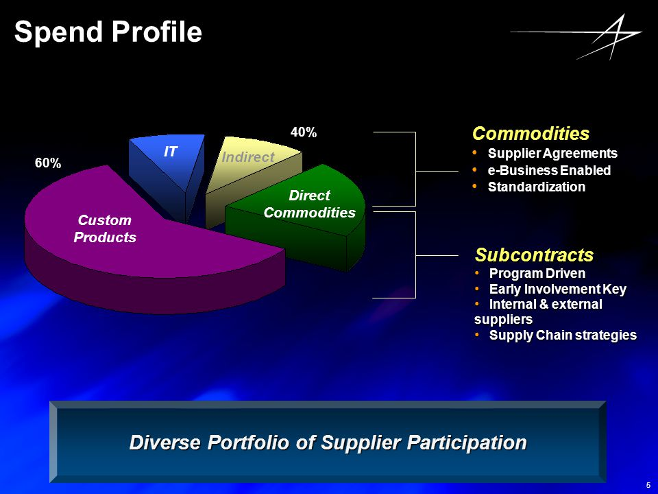 Diverse Portfolio of Supplier Participation