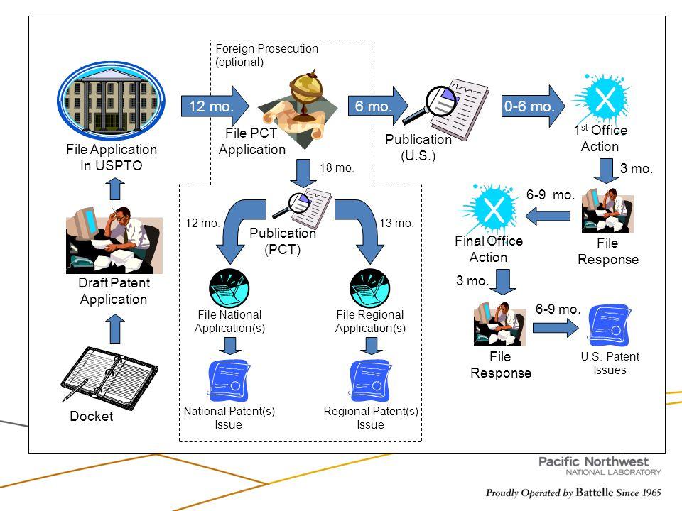 12 mo. 6 mo. 0-6 mo. Docket Draft Patent Application File Application