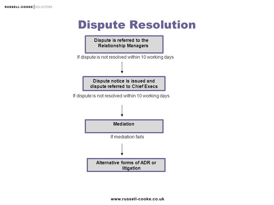 Dispute Resolution Dispute is referred to the Relationship Managers