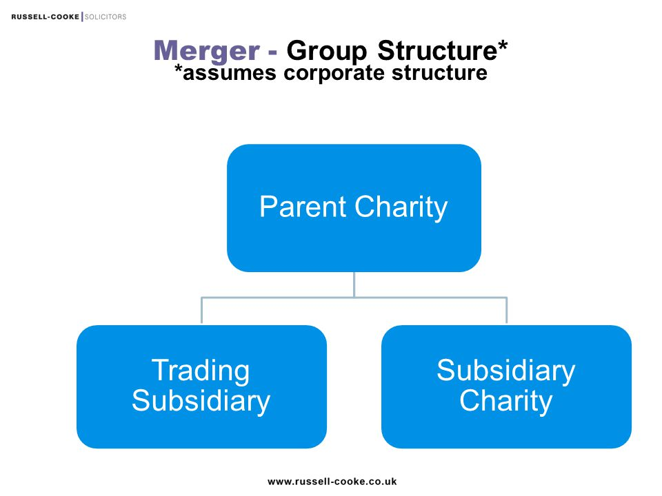 Merger - Group Structure* *assumes corporate structure