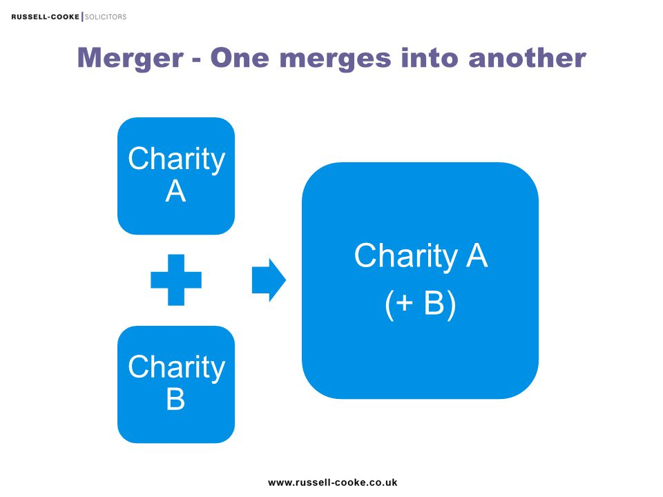 Merger - One merges into another
