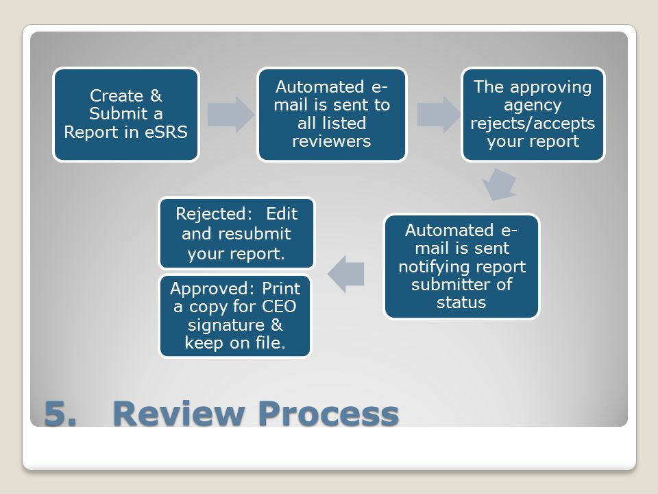 5. Review Process Create & Submit a Report in eSRS