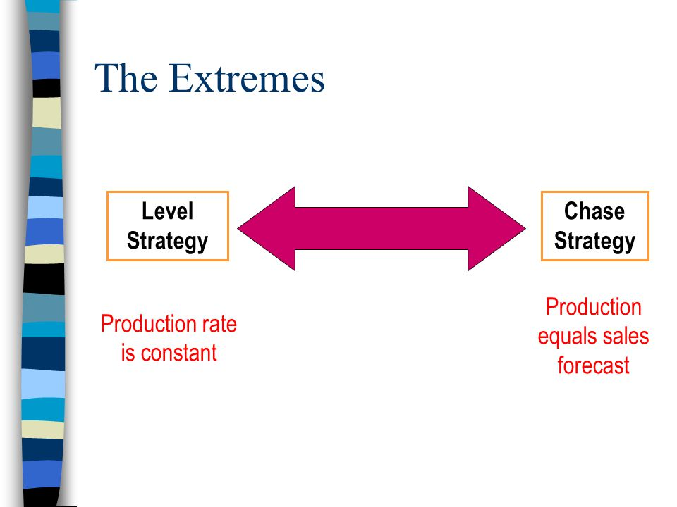 The Extremes Level Strategy Chase Strategy
