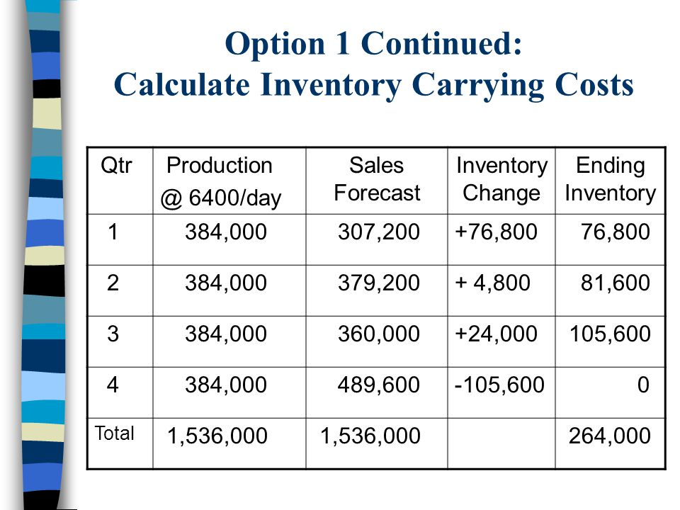 Option 1 Continued: Calculate Inventory Carrying Costs