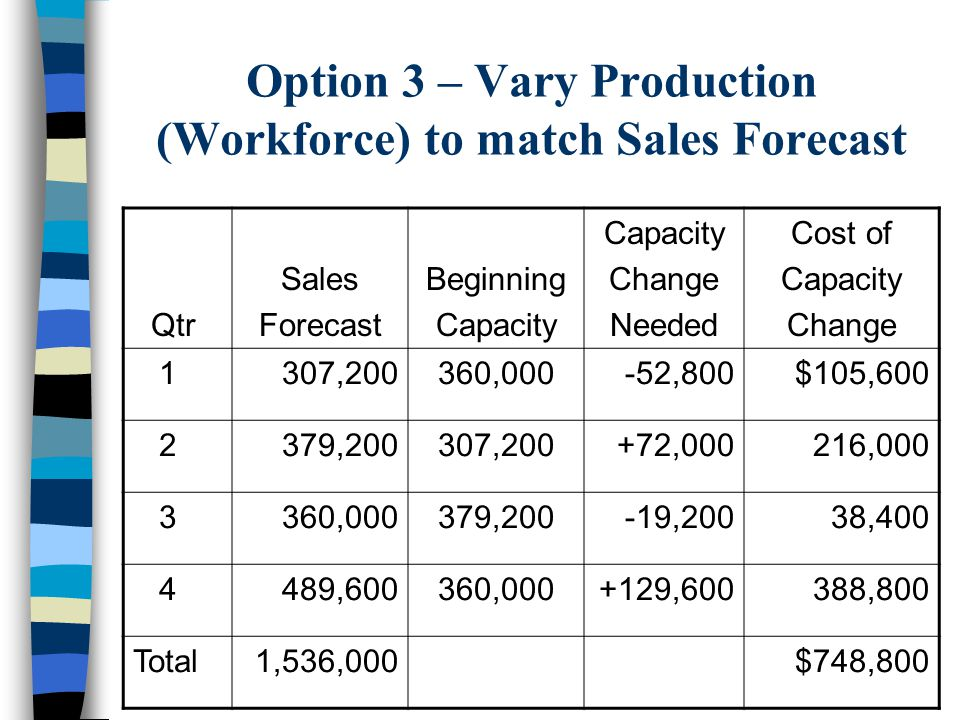Option 3 – Vary Production (Workforce) to match Sales Forecast