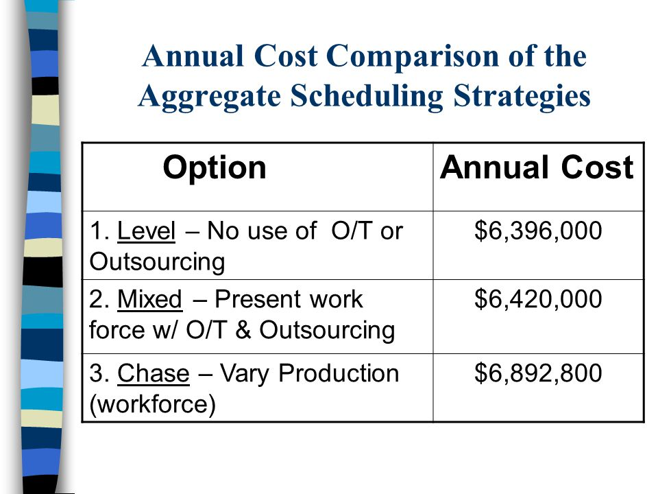 Annual Cost Comparison of the Aggregate Scheduling Strategies