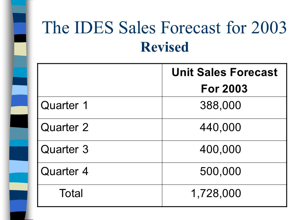 The IDES Sales Forecast for 2003 Revised