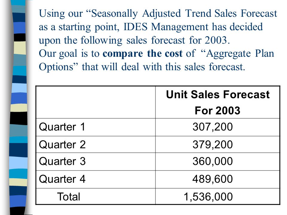 Using our Seasonally Adjusted Trend Sales Forecast as a starting point, IDES Management has decided upon the following sales forecast for 2003. Our goal is to compare the cost of Aggregate Plan Options that will deal with this sales forecast.
