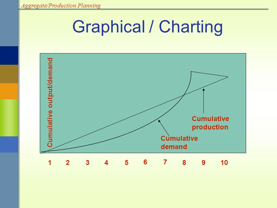 Graphical / Charting 1 2 3 4 5 6 7 8 9 10 Cumulative production demand
